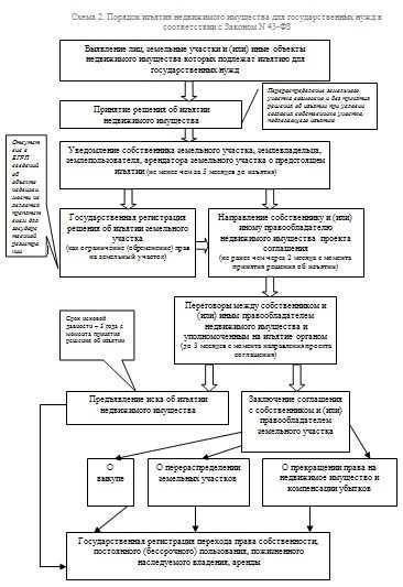 Схема изъятия земельных участков для государственных и муниципальных нужд